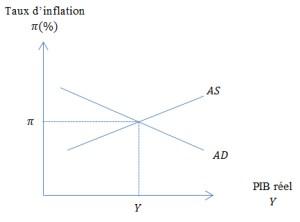 Equilibre Macroéconomique entre AS et AD
