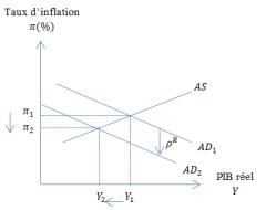 Choc de politique monétaire positif