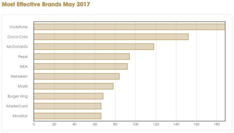 Maxis Effie Index 2017