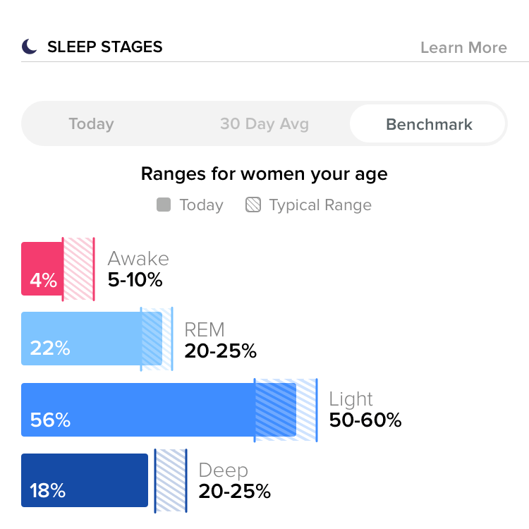 Sample Fitbit Sleep Stages data