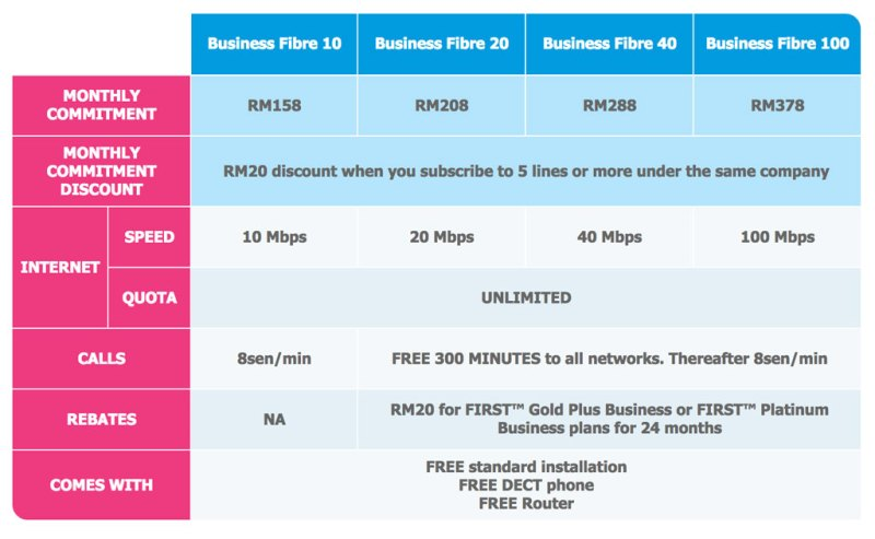 Celcom Business Fibre plans