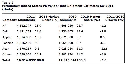 US PC Vendor shipment - Gartner
