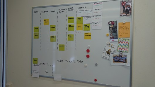 "A whiteboard with colored post-its on it, divided into stages ""idea"", ""incubator"", ""doing"", ""preprint"", ""under review"" and ""published."