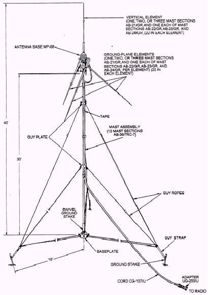 Antenna equipment RC-292