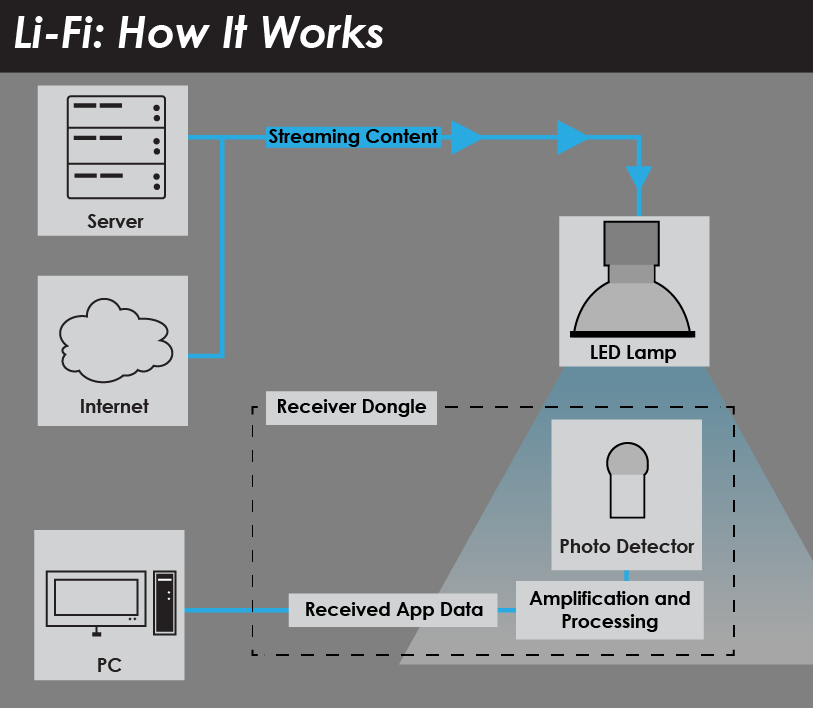 How Li-FI- Works