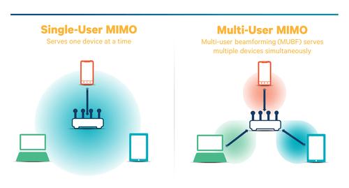 MU-MIMO, Single-User MIMO