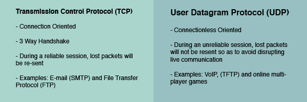 The simplest visual guide to the OSI model that will help