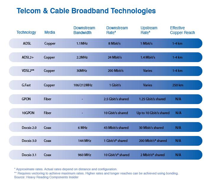 G.Fast- Telecom & Cable Broadband Technologies Chart