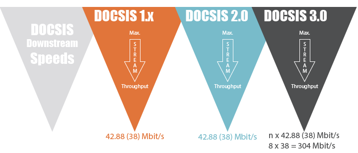 Docsis downstream rates comparison