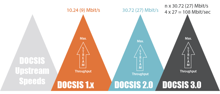 Docsis Upstream Comparison