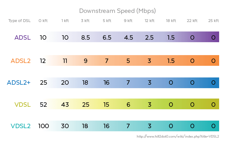 xDSL Speeds
