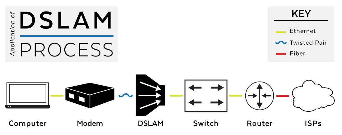 Deploying a DSLAM application diagram