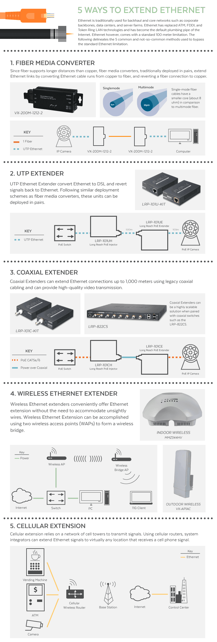 Top 5 Ways to Extend Ethernet (with Infographic) | Versa
