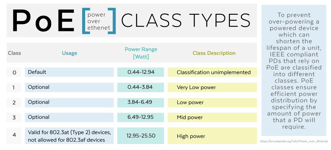 PoE-Class-Types