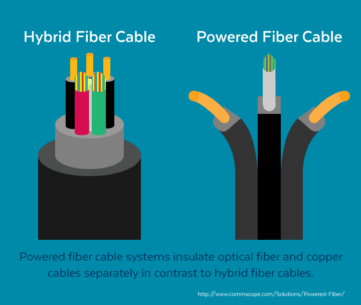 powered fiber cable system