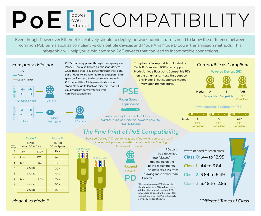 PoE Use Cases