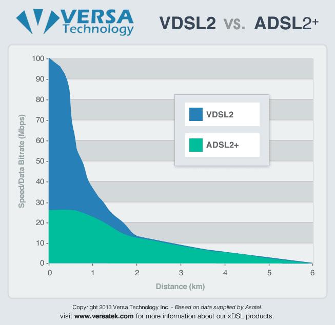 VDSL ADSL Chart