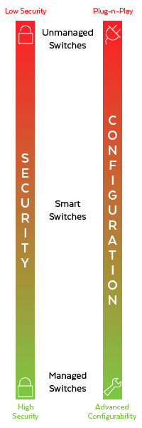 Managed vs Smart vs Unmanaged Switches