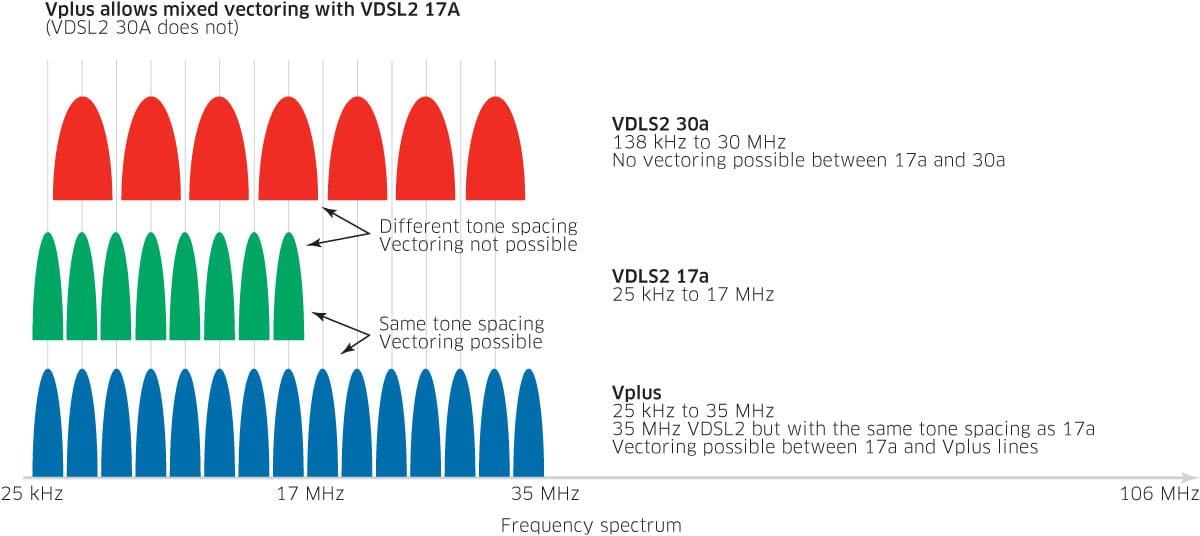 Vplus Mixed Vectoring