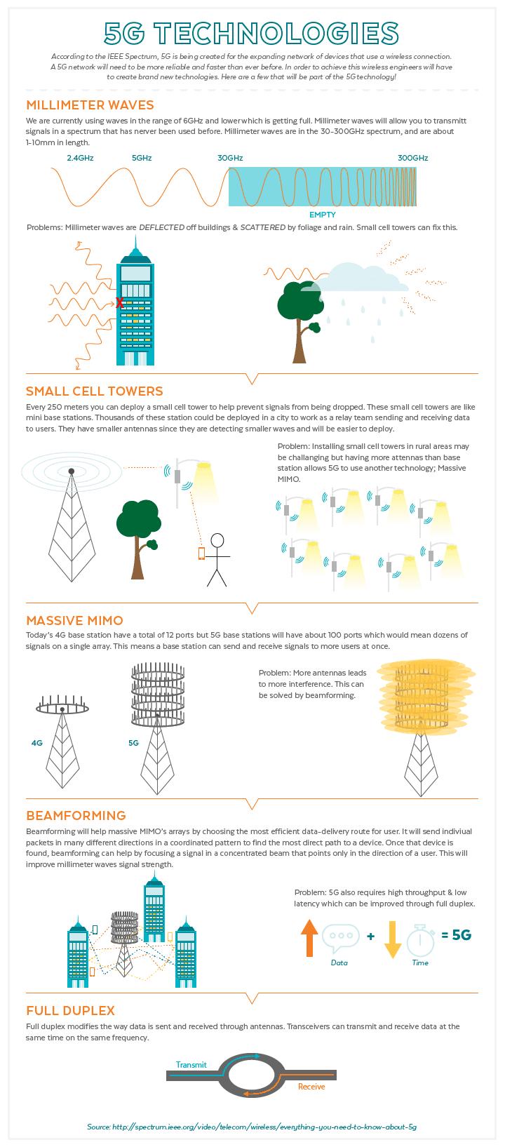 5G Network Technologies