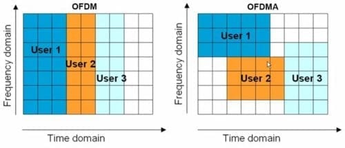 OFDM vs OFDMA