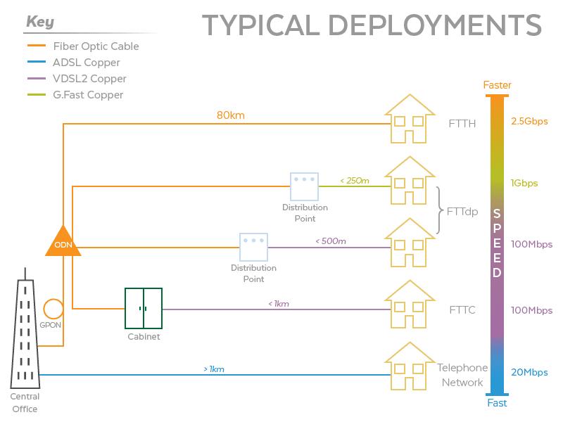 Typical Fiber Deployments