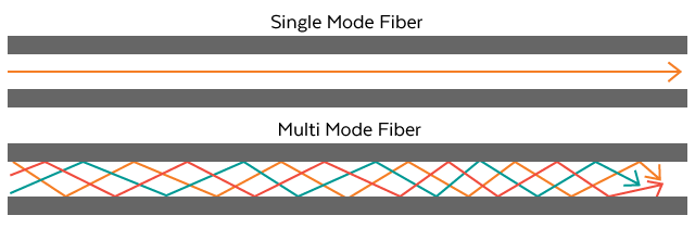 Single Mode vs Multi Mode Fiber