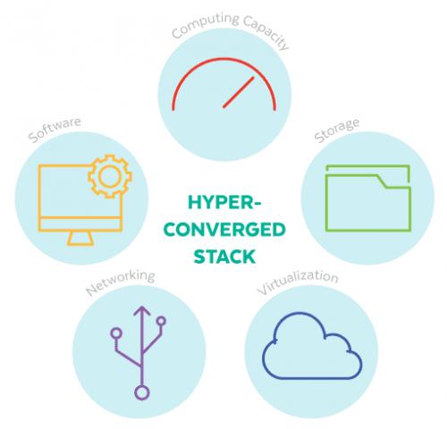 Hyper-Converged Stack