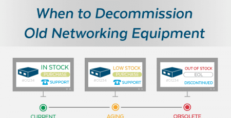 When to Decommission Old Networking Equipment