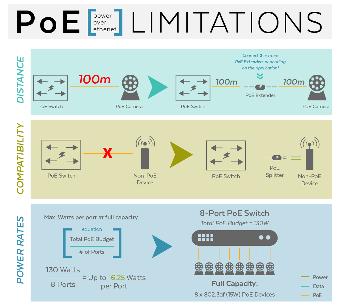 PoE Limitations