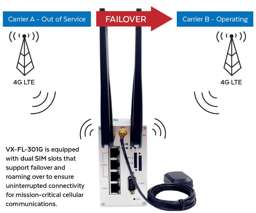 VX-FL-301G Dual SIM