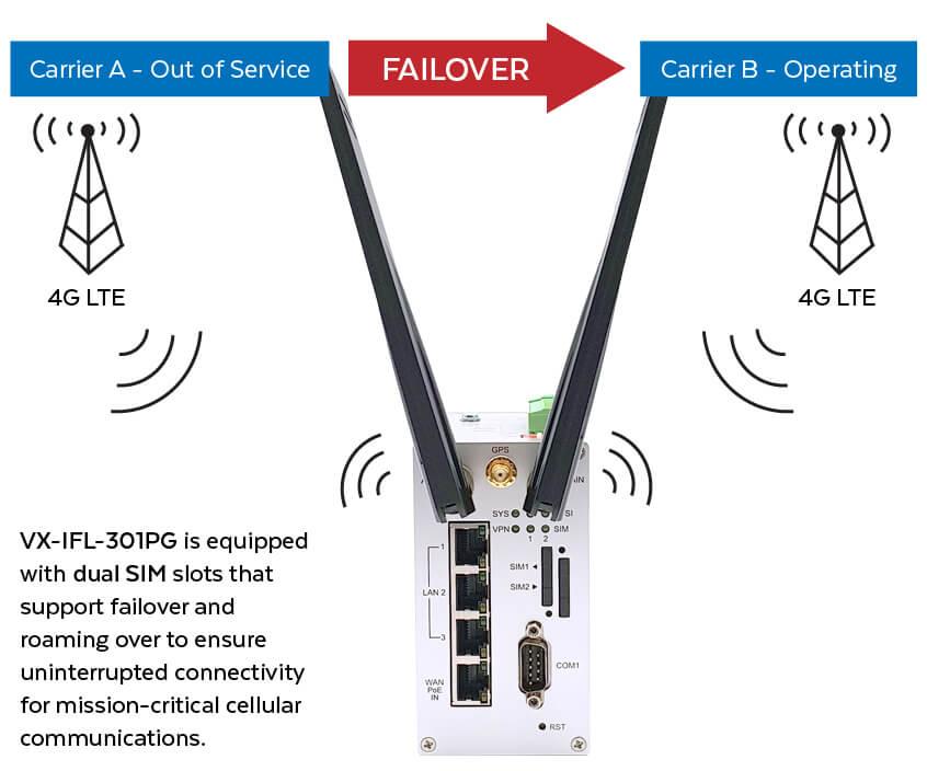 VX-IFL-301PG Dual SIM