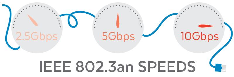 IEEE 802.3an