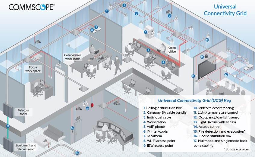 Universal Connectivity Grid (UCG)