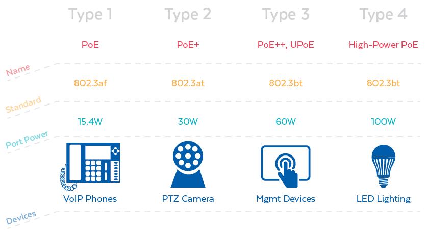 IEEE Standard Type Chart