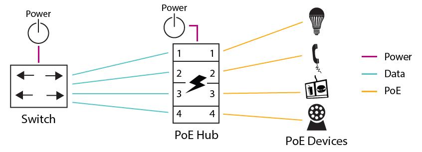 PoE Hub Application Diagram
