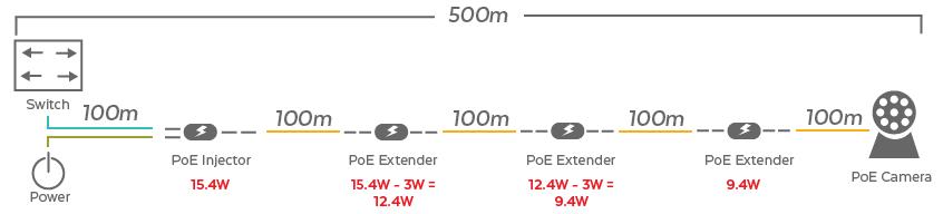PoE Extender Chain