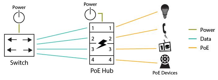 PoE Hub Application