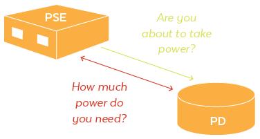 PoE Power Negotiation