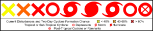 Lifecycle of Hurricane-Index.png