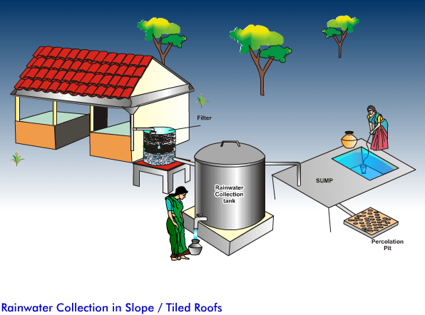 Rainwater Collection in Slope Tiled Roofs