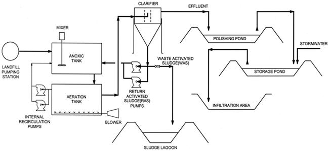 er diagram many to four wire dryer hookup onsite leachate treatment systems reduce cost and environmental risk