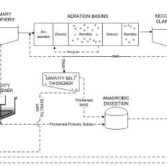 Wastewater Treatment Plant Flow Diagram Briggs And Stratton V Twin Wiring Two Powerful Sidestream Technologies Battle To Be The Best Process For Baseline Facility No
