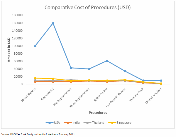 MedTech Category Insights In India Medical Consumables And