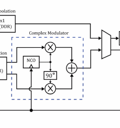 2 simplified block diagram of the dac in a next generation awg [ 1634 x 611 Pixel ]