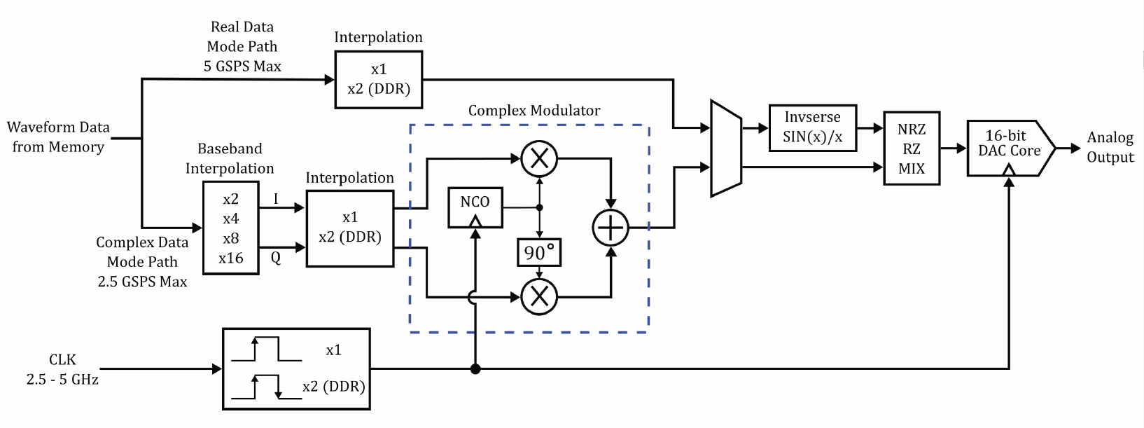 hight resolution of 2 simplified block diagram of the dac in a next generation awg