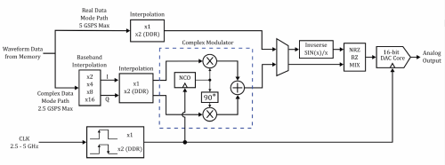 small resolution of 2 simplified block diagram of the dac in a next generation awg