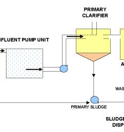 proces flow diagram for wastewater treatment plant [ 1893 x 521 Pixel ]