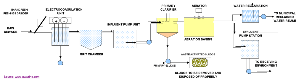 medium resolution of proces flow diagram for wastewater treatment plant