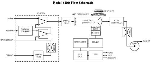 Gas Filter Correlation CO Analyzer Model 6300